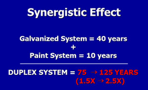 Duplex Synergistic Calculation